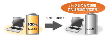 Toshiba Dynabookバッテリー